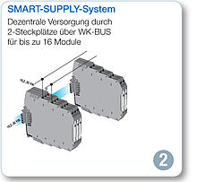 Signalwandler Stromversorgung - SMART-Supply-System