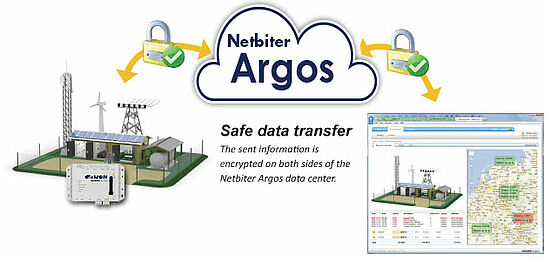netbiter sicherer Datentransfer