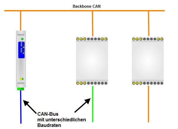Schön Backbone Verdrahtet Fotos - Die Besten Elektrischen Schaltplan ...