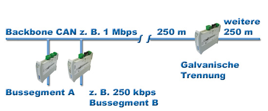 Gateways Backbone Bussegment - Flexible Repeater / Galvanische Trennerlexible Repeater / Galvanische Trenner