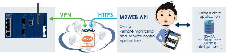 Datendienste M2WEB API