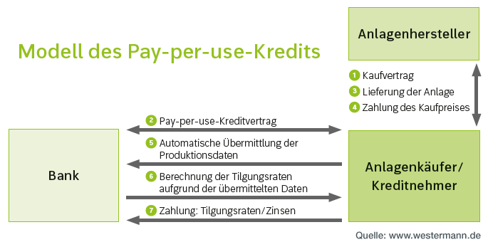 pay-per-use